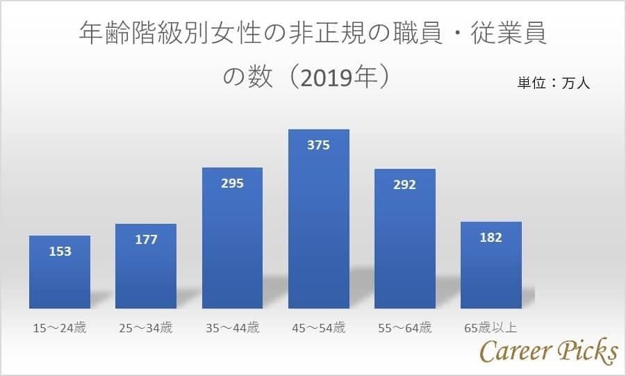 年齢階級別女性の非正規の職員・従業員の数