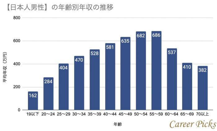 日本人男性の年齢別年収の推移