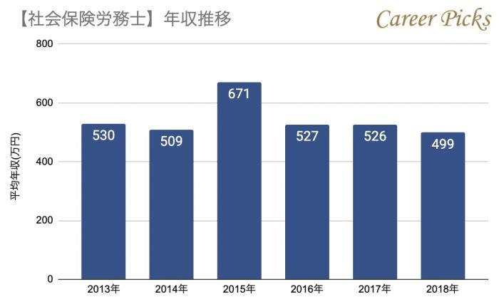社会保険労務士の年収推移