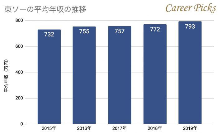 東ソーの平均年収の推移