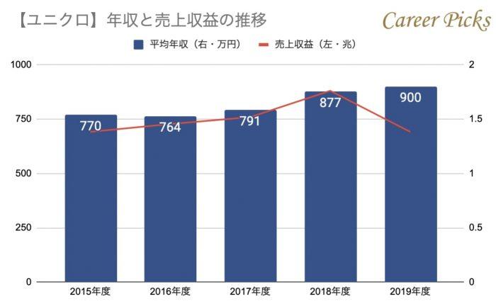ユニクロの年収と売上収益の推移