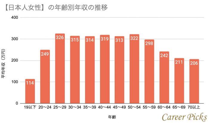 日本人女性の平均年収推移