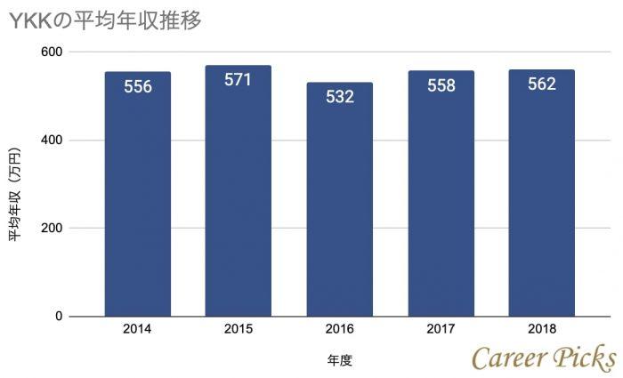 YKKの平均年収推移