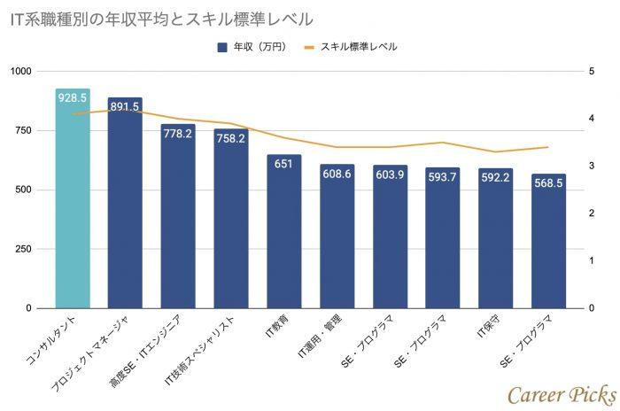 IT系職種別の年収平均とスキル標準レベル
