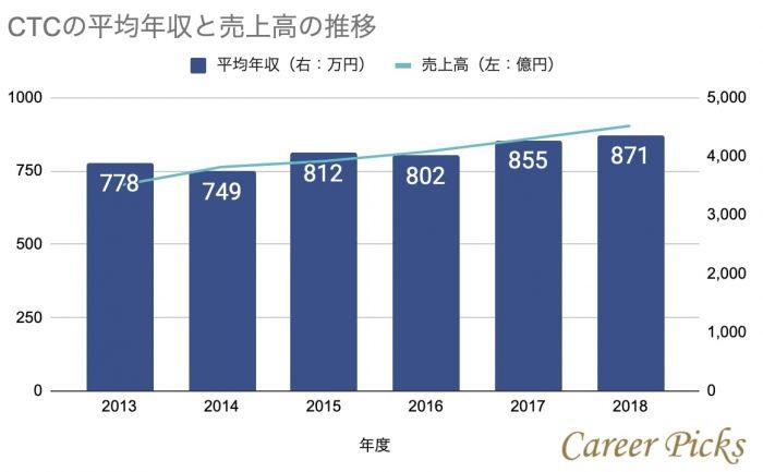 CTCの年収と売上高の推移