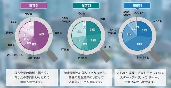 掲載企業の割合