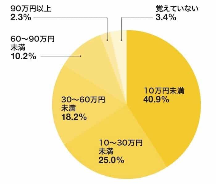 県外転職にかかる費用