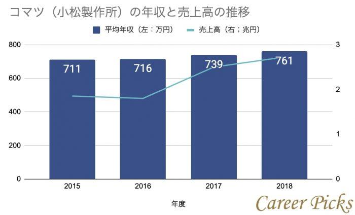 コマツ(小松製作所)の年収と売上高の推移