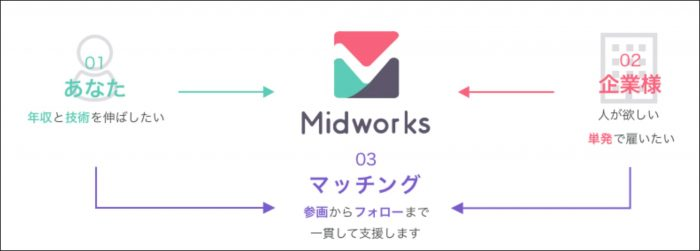 Midworksの仕組み説明