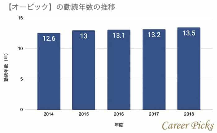 オービックの勤続年数の推移