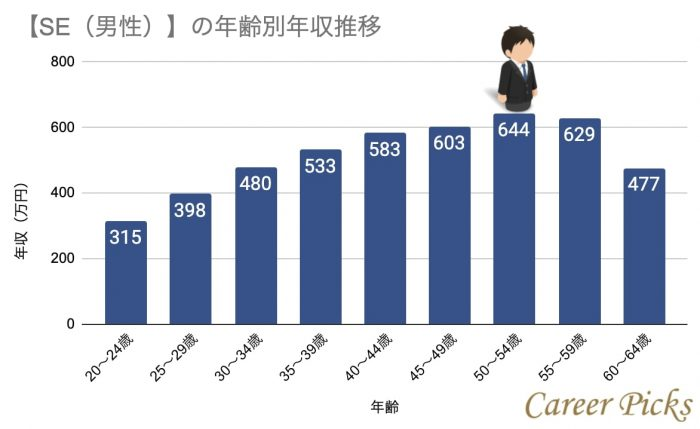 SEの年齢別年収推移