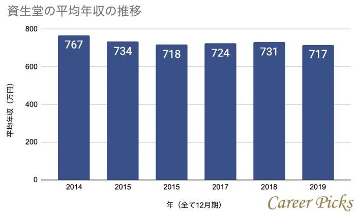 資生堂の平均年収推移