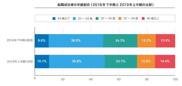 転職成功者の年齢の割合