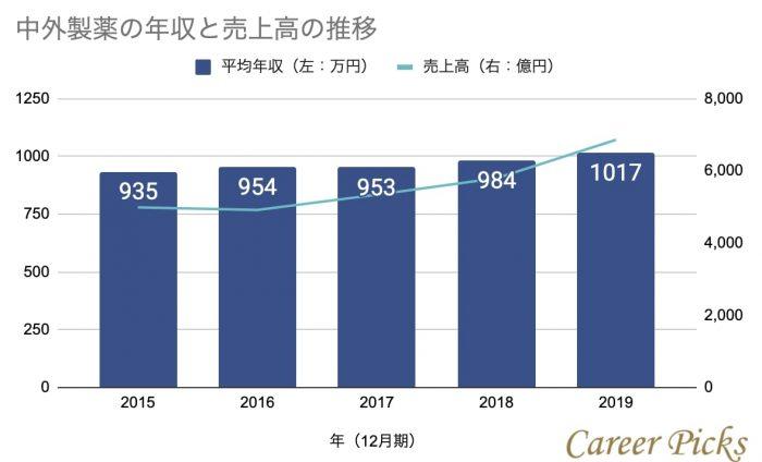 中外製薬の年収と売上高の推移
