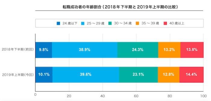 年齢別の転職成功者の割合