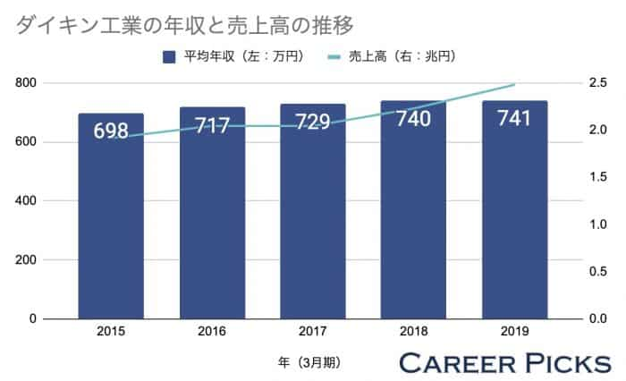 ダイキン工業の平均年収と売上高の推移