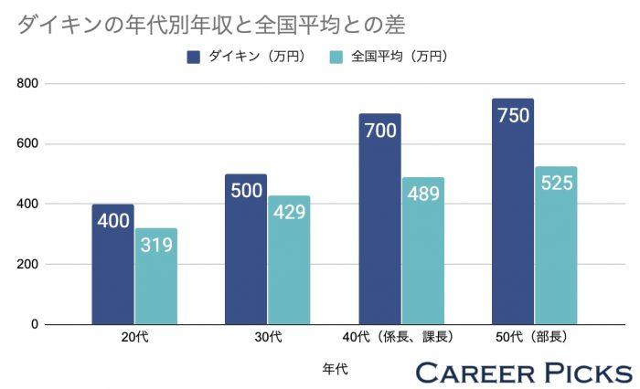 ダイキンの年代別年収と全国平均との差