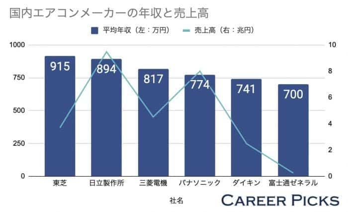 国内エアコンメーカーの年収と売上高