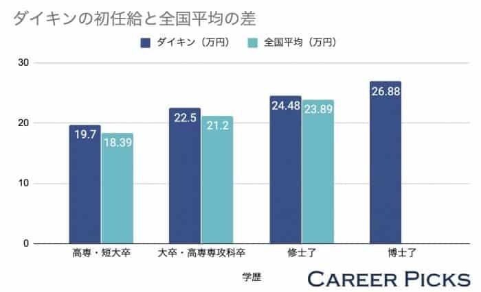 ダイキンの初任給と全国平均の差