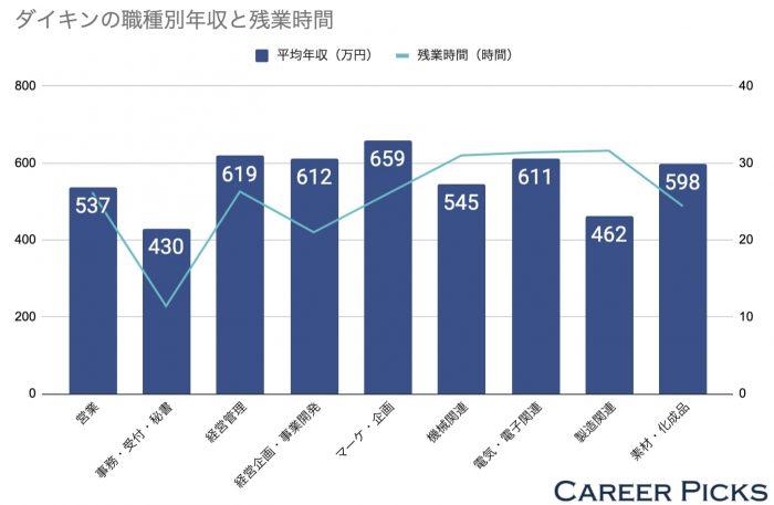 ダイキンの職種別年収と残業時間