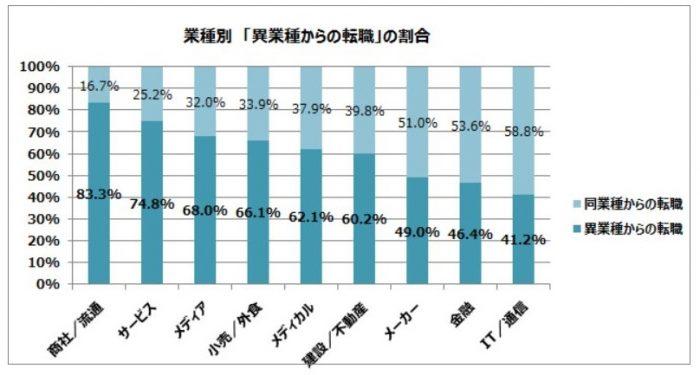 doda 業種別「異業種からの転職」の割合