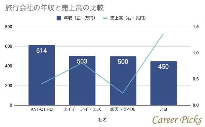 旅行会社の平均年収と売上高の比較