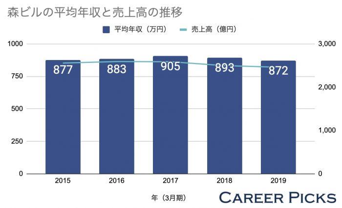 森ビルの平均年収と売上高の推移