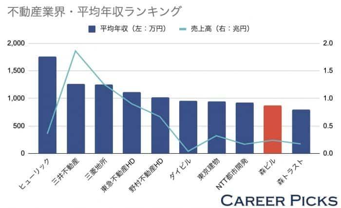 不動産業界平均年収ランキング
