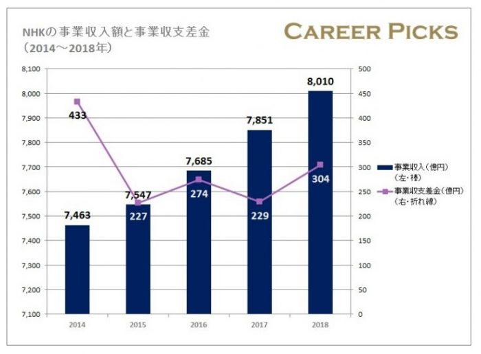 NHKの事業収入額と事業収支差金