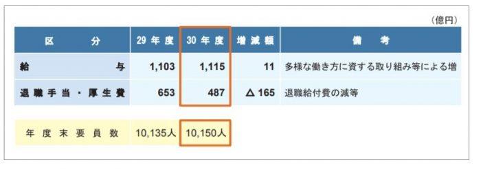 平成30年度 決算概要|NHK