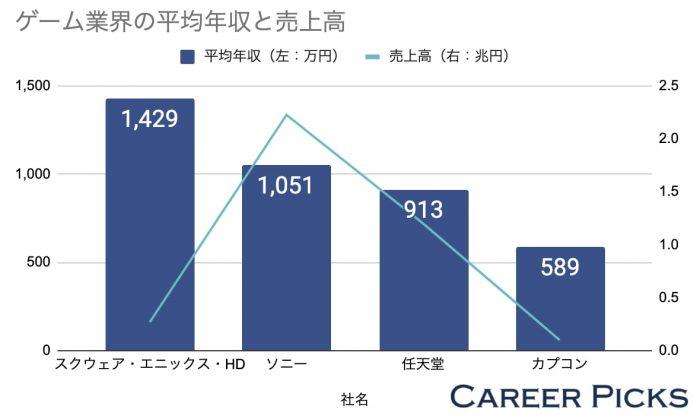 ゲーム業界の平均年収と売上高