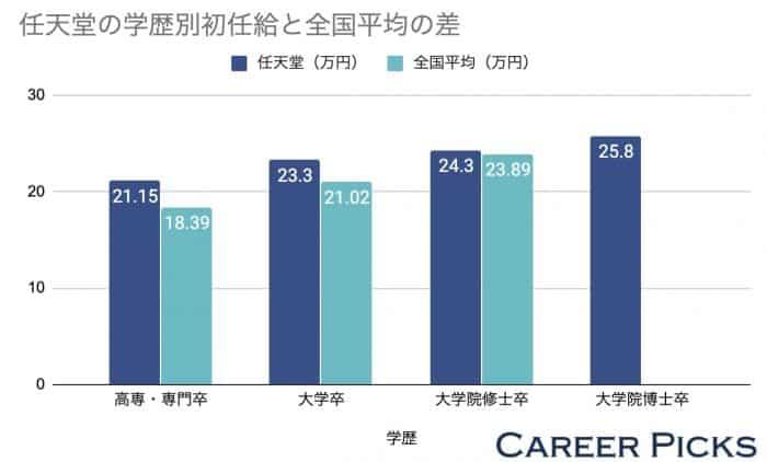 任天堂の学歴別初任給と全国平均の差