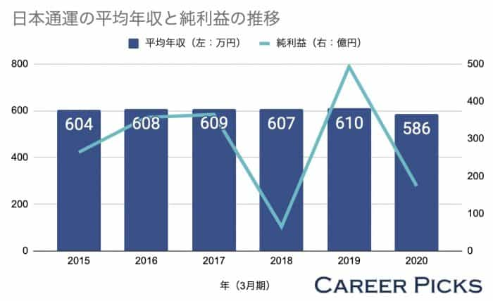 日本通運の平均年収と純利益の推移