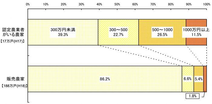 販売農家と認定農業者の農業所得階層別分布(平成18 年)