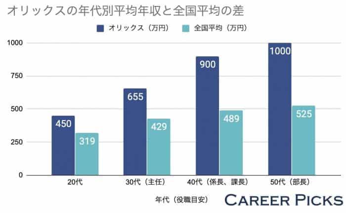 オリックスの年代別年収と全国平均の差