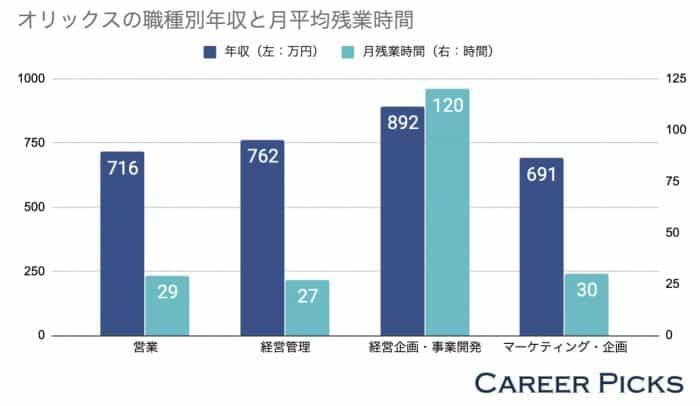 オリックスの職種別年収と月平均残業時間