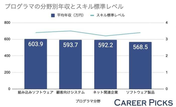 プログラマーの分野別年収とスキル標準レベル