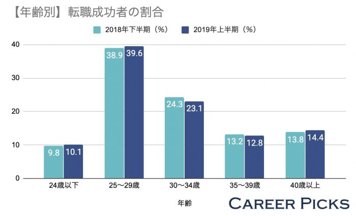 年齢別転職成功者の割合