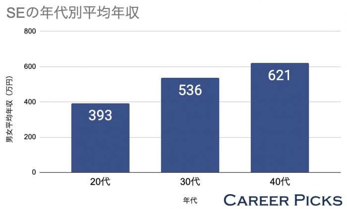 SEの年代別年収