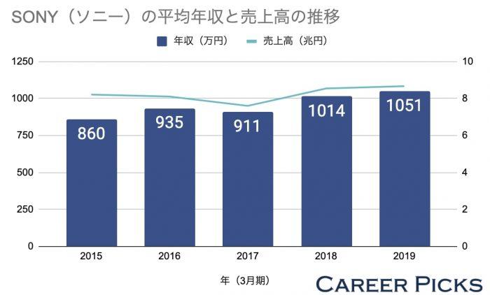 ソニーの平均年収と売上高の推移