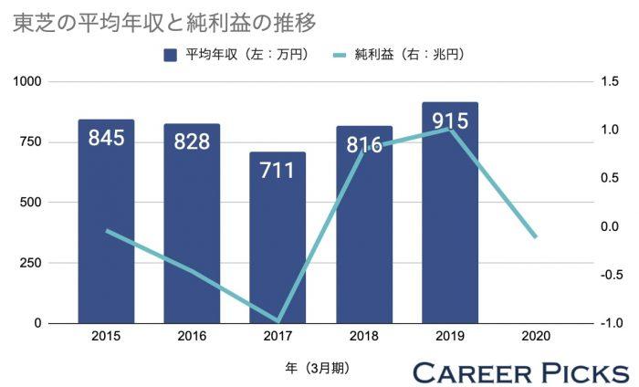 東芝の平均年収と純利益の推移