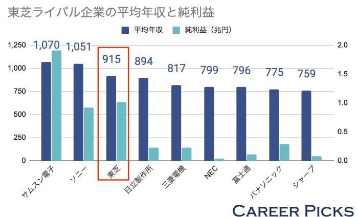 東芝のライバル企業の平均年収と純利益
