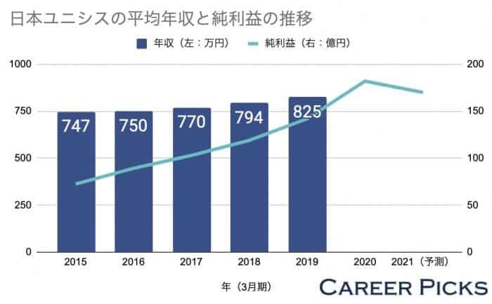 日本ユニシスの平均年収と純利益の推移