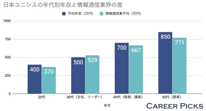 日本ユニシスの平均年収と情報通信業の差