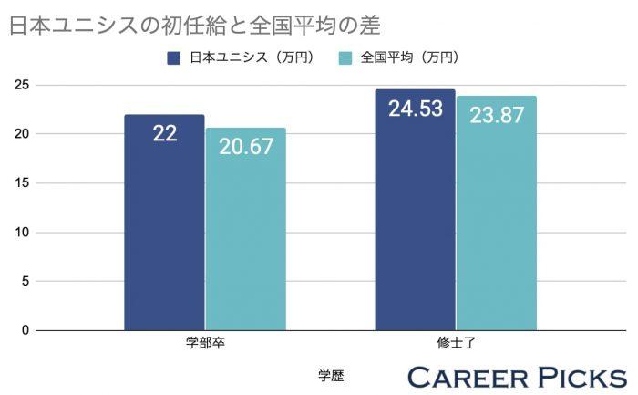 日本ユニシスの初任給と全国平均の差
