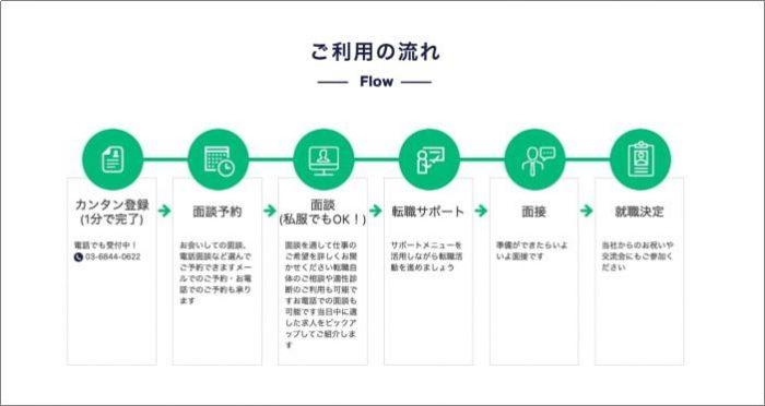 キャリアスタートの登録から面接までの全5ステップ