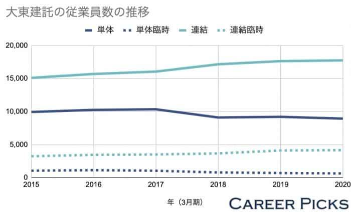 大東建託の従業員数の推移