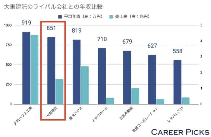 大東建託のライバル会社との年収比較