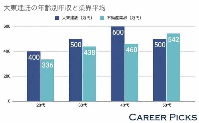 大東建託の年代別年収と業界平均の差
