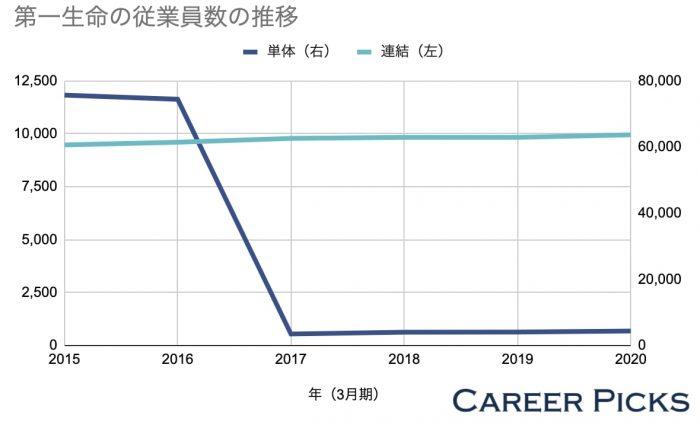 第一生命の従業員数の推移